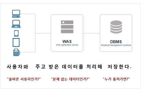 본격 웹-시대, 기업-보안의 3대