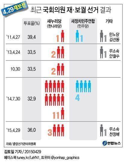 [4.29재보선] 새누리당 압승, 새정치연합