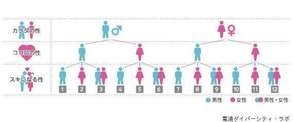 일본의 성소수자는 인구 전체의