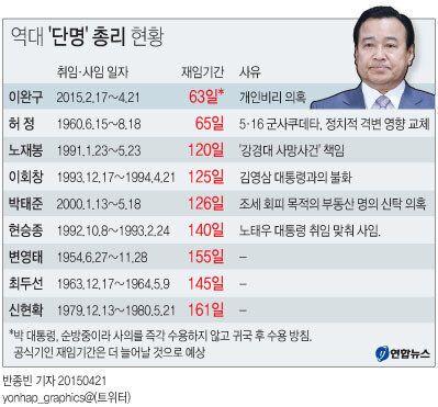 [그래픽] 역대 '단명' 총리
