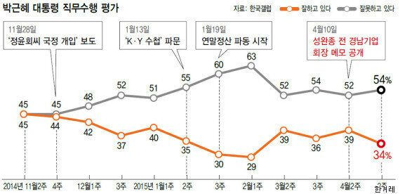 박 대통령, 콘크리트 40% 지지율 또