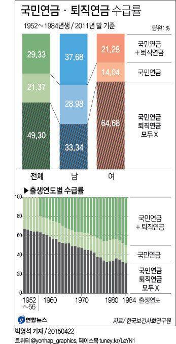 1952∼1984년생 절반: 국민연금·퇴직연금 모두 못