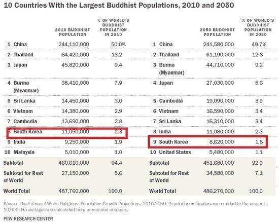 2050년, 세계 종교 지형이