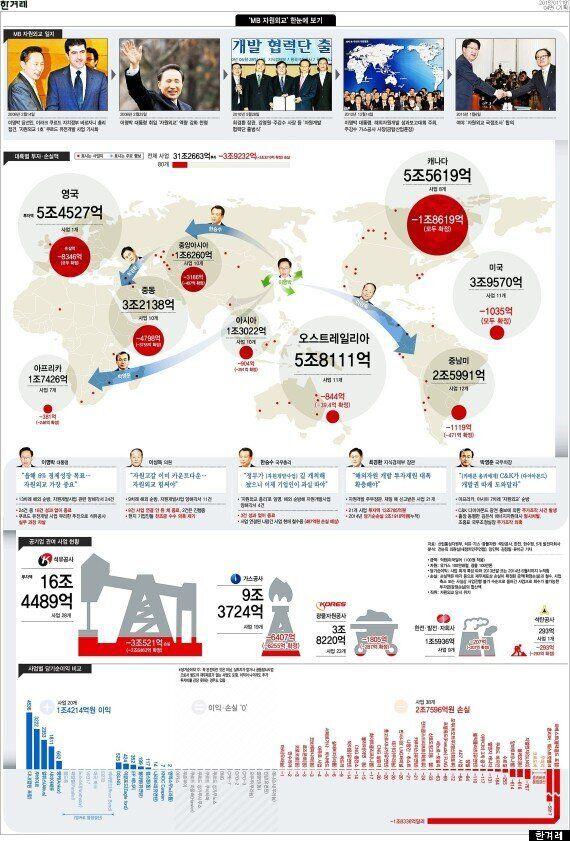 해외자원개발 사업 3조4000억원 손실 확정 : 나머지도 회수