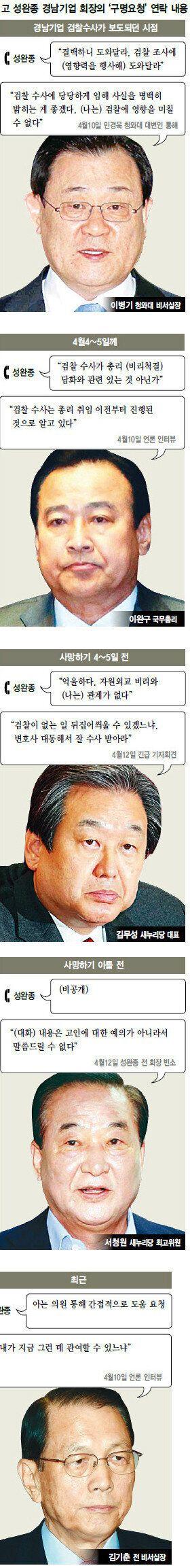 성완종-김무성·서청원·이완구·김기춘