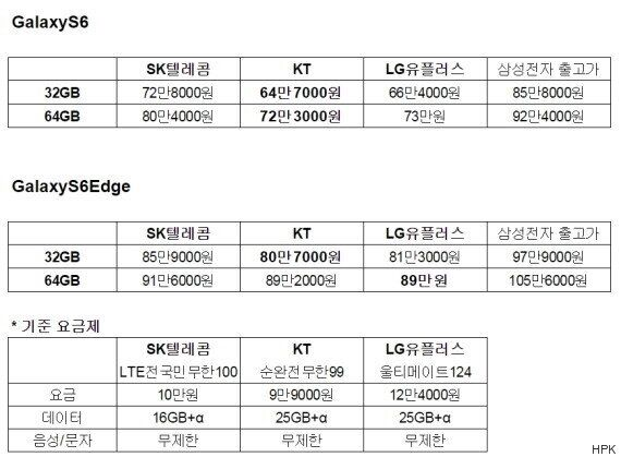 [총정리] 갤럭시S6·S6엣지 이동통신3사
