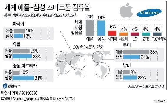애플, 삼성 제치고 4분기 아시아 스마트폰 점유율