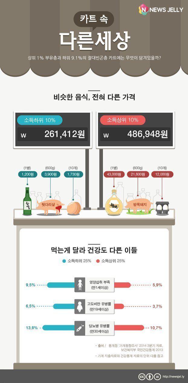 카트 속 다른 세상 - 대한민국 빈부 리포트 먹거리
