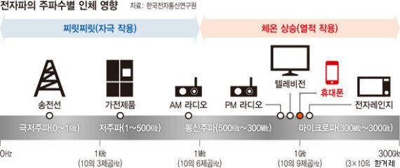전자파 '발암성 위험도'가 커피·김치와