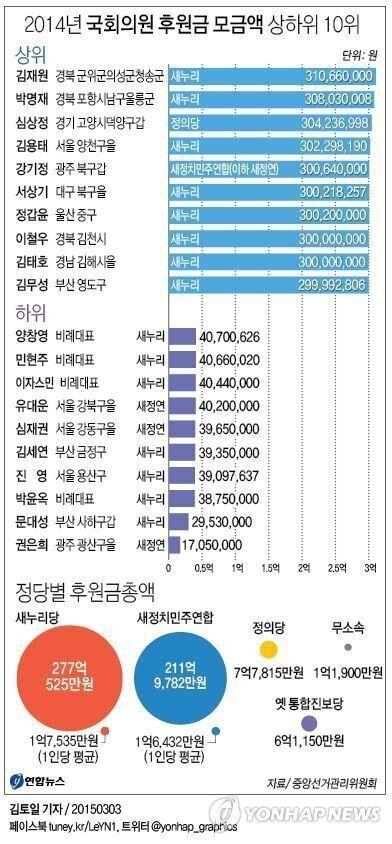 2014년 후원금을 가장 많이 받은 국회의원 10명과, 가장 적게 받은