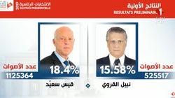 Élection présidentielle: Kais Saied et Nabil Karoui au second tour selon les résultats préliminaires définitifs de