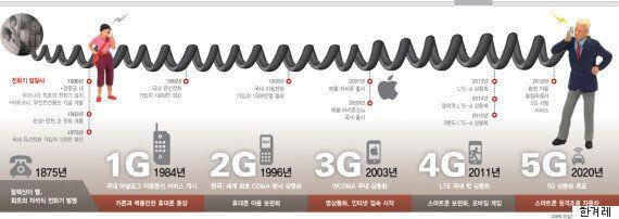 5G가 도입되면 우리 삶은 어떻게
