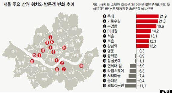 서울 대표상권 15곳 방문객 분석해보니 '뜨는 상권' 홍대 1위·가로수길