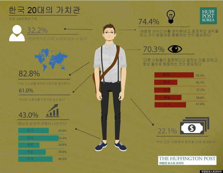 [인포그래픽] 한국 20대의