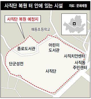 문화재청의 '불도저' 사직단 복원