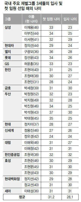 '불안한 폭탄' 재벌 3세에 '한국'이