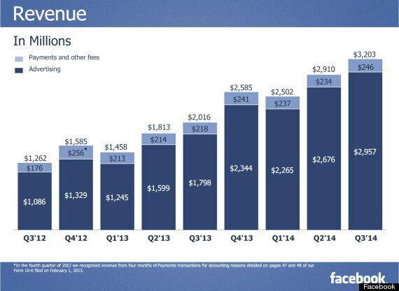 [그래프]페이스북은 어떻게 돈을 버는