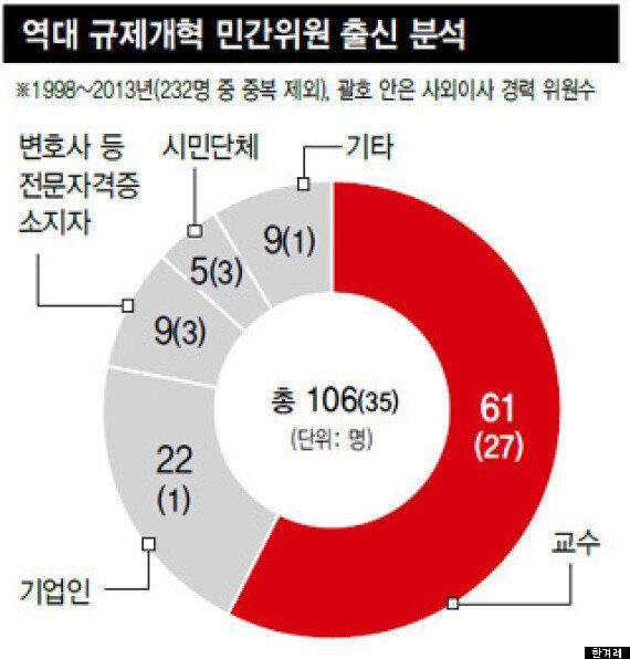 카드 대란·단통법 혼란 부른 규개위, 위원 53%가