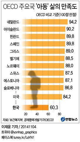 한국 아동 '삶의 만족도' OECD