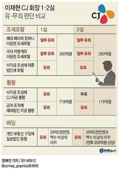 이재현 CJ회장 항소심 징역3년