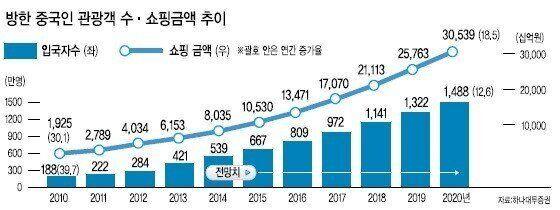 2020년 요우커, 한국 쇼핑 금액 30조원에