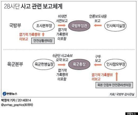 국방장관·참모총장, 윤일병 가혹행위 보고