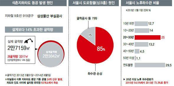 서울시, 예고된 '싱크홀' 위험