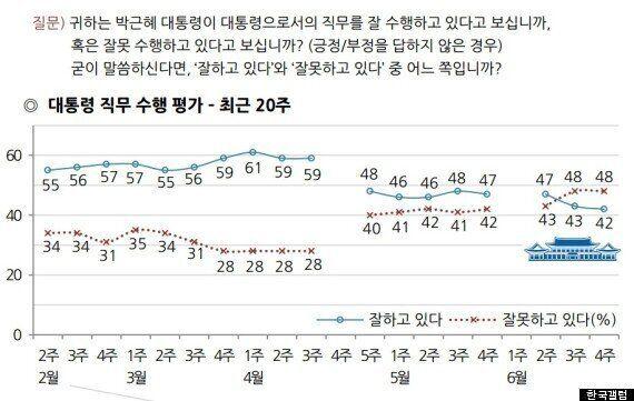 박근혜 대통령 지지율 또