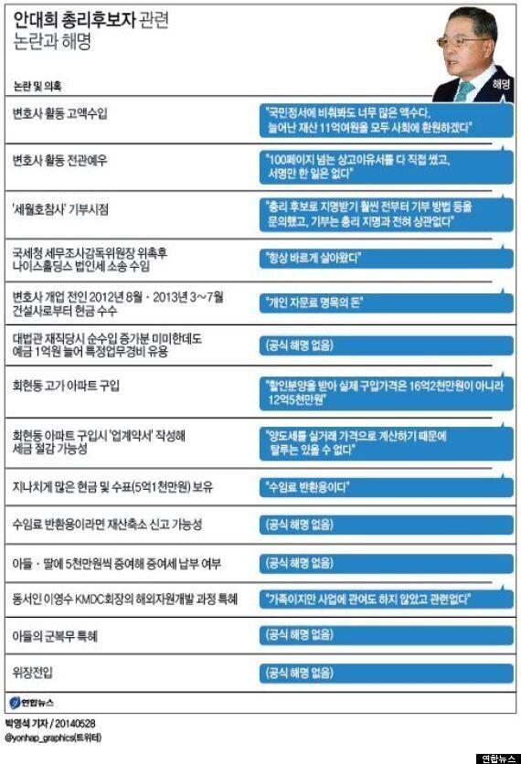 안대희 국무총리 후보직