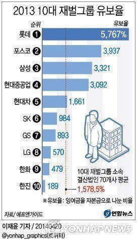'지갑 움켜쥔 재벌들'...10대 재벌 유보율 사상