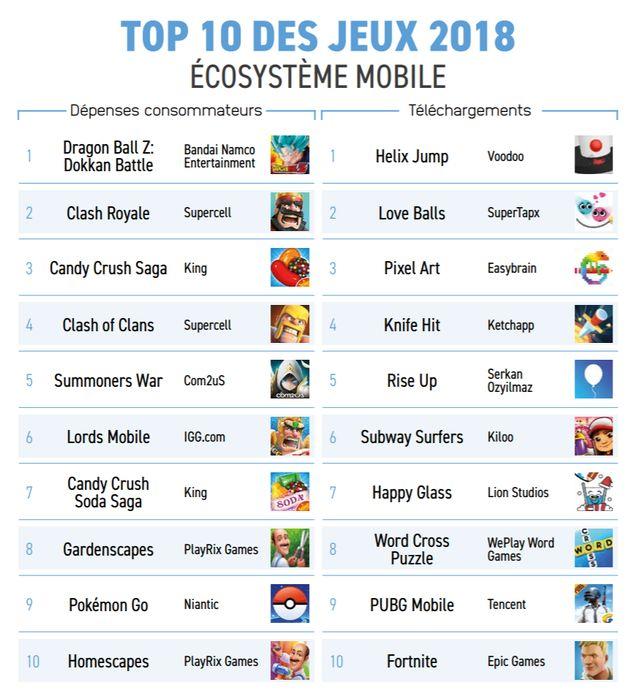 Les jeux vidéo sur smartphone les plus populaires sont essentiellement des mini-jeux gratuits avec des...