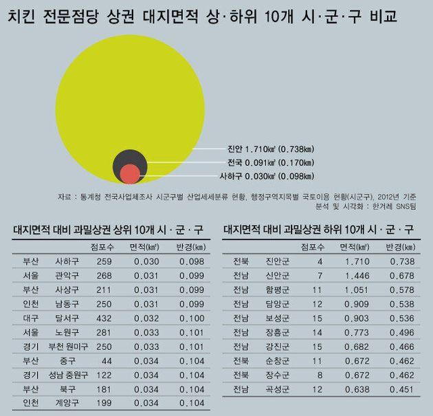 한국 치킨집은 얼마나