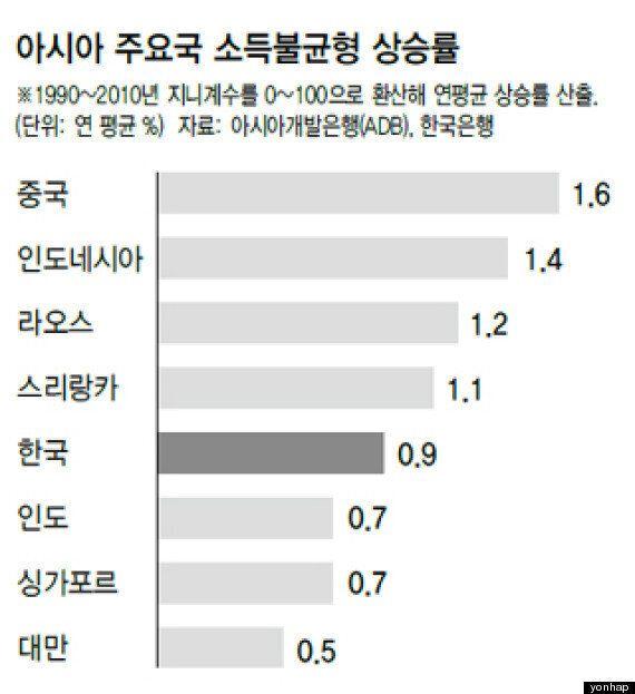 한국, 소득불균형 속도 아시아서