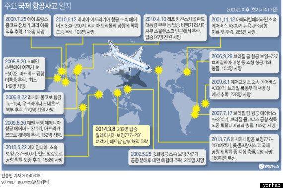 239명 탑승 말레이시아 여객기