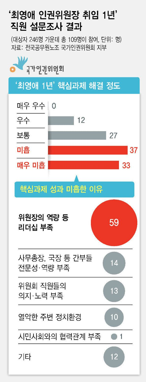 최영애 인권위원장 취임 1년 설문