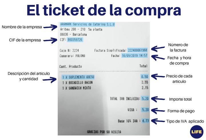 ¿Qué significan los números del ticket de la compra?