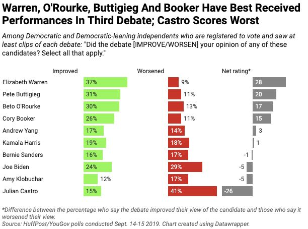 The HuffPost/YouGov Poll on the Sept. 12 Democratic presidential debate.