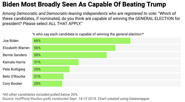 Former Vice President Joe Biden still holds a clear, if not overwhelming, lead on electability.