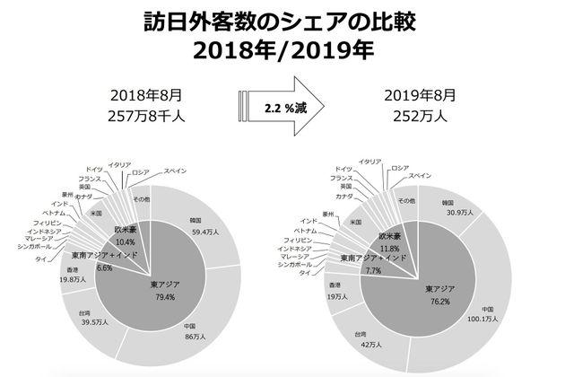 海外からの訪日数全体に占める韓国の割合