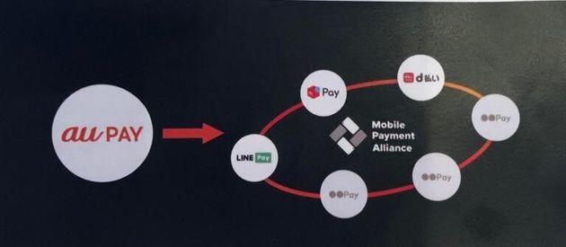 メルペイ・LINE Pay・ドコモの「Mobile Payment