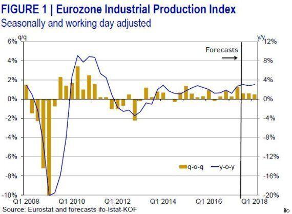 Ανάπτυξη 0,6% «βλέπει» το Ινστιτούτο Ifo για την ευρωζώνη. Τα ρίσκα για την