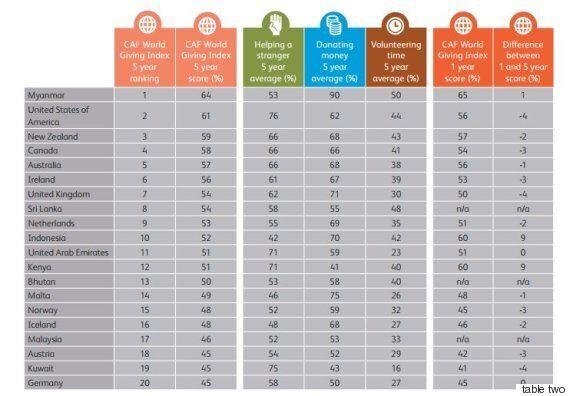 Ποιες είναι οι πιο γενναιόδωρες χώρες του κόσμου; Η κατάταξη του δείκτη Παγκόσμιας