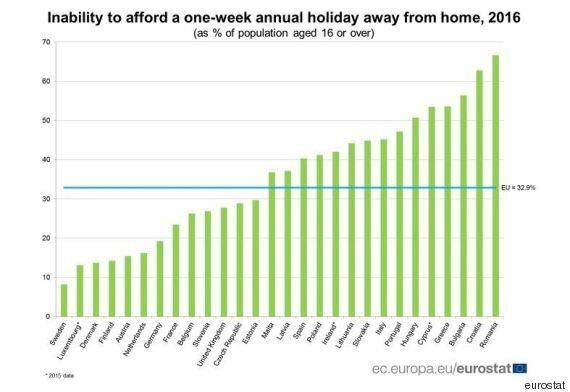 1 στους 2 Έλληνες δεν θα πάει διακοπές ούτε για μια εβδομάδα σύμφωνα με τη