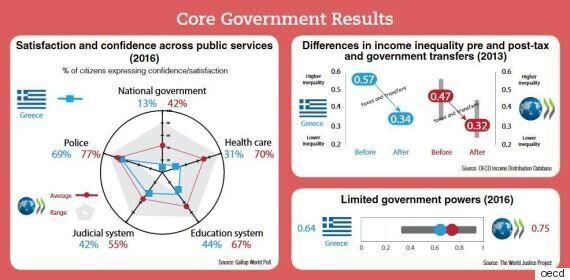 Καμία εμπιστοσύνη των πολιτών στις κυβερνήσεις. Μόλις το 13% δηλώνει ικανοποιημένο σύμφωνα με τον