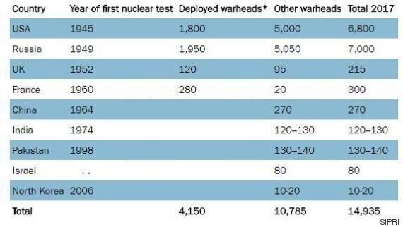 SIPRI: Τα πυρηνικά όπλα μειώνονται παγκοσμίως μεν, εκσυγχρονίζονται