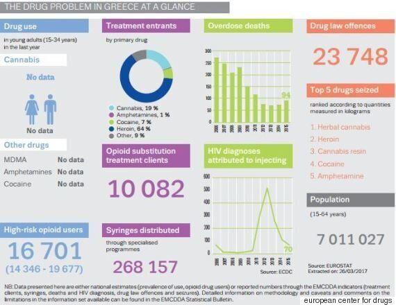 Eυρωπαϊκή έκθεση για τα ναρκωτικά. Αυξάνουν οι θάνατοι από υπερβολική δόση, κίνδυνος τα νέα συνθετικά