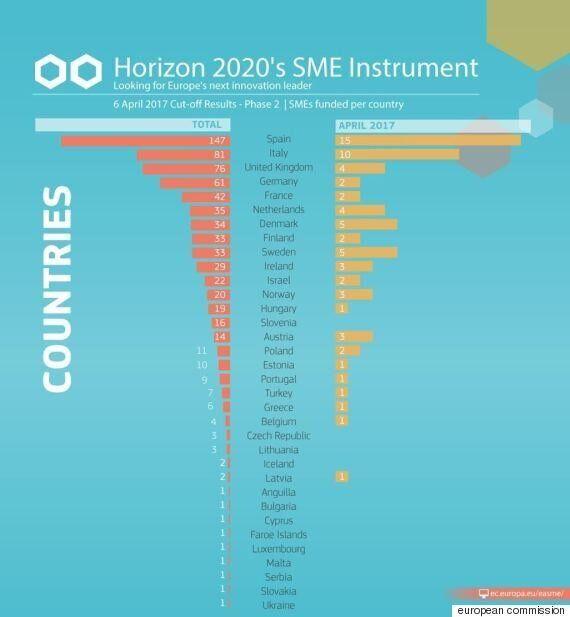 Επένδυση 100εκατ. ευρώ για την ενίσχυση 69 μικρών καινοτόμων επιχειρήσεων από το πρόγραμμα «Ορίζοντας