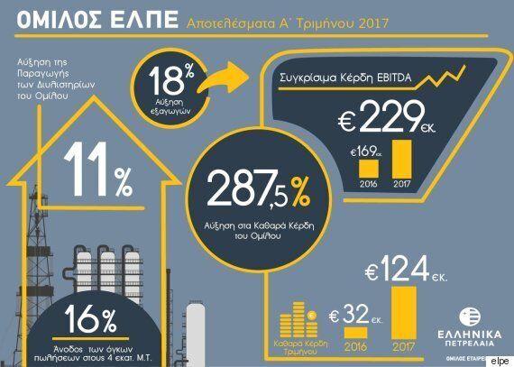 ΕΛΠΕ: Αύξηση κερδών 287,5% στο α'