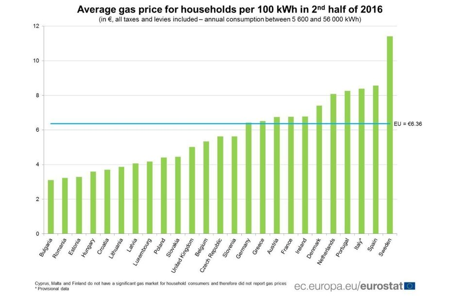 Στην Ελλάδα το ενδέκατο πιο ακριβό ρεύμα της