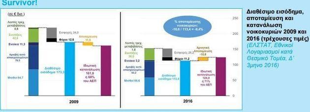 Μείωση διαθέσιμου εισοδήματος 34,6% από το 2009 διαπιστώνει ο
